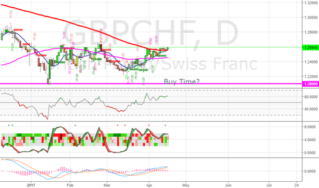 GBPCHF: GBPCHF - Going long - LONG TERM