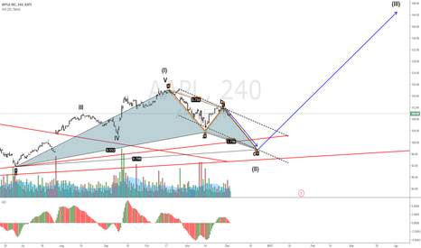 AAPL: AAPL C wave to go