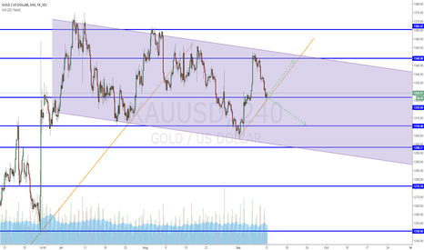 XAUUSD: Dancing up and down within the channel. Watch for break out.