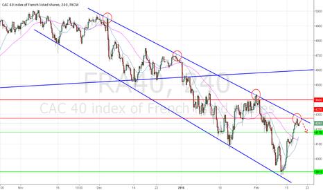 FRA40: short CAC under strong resistance