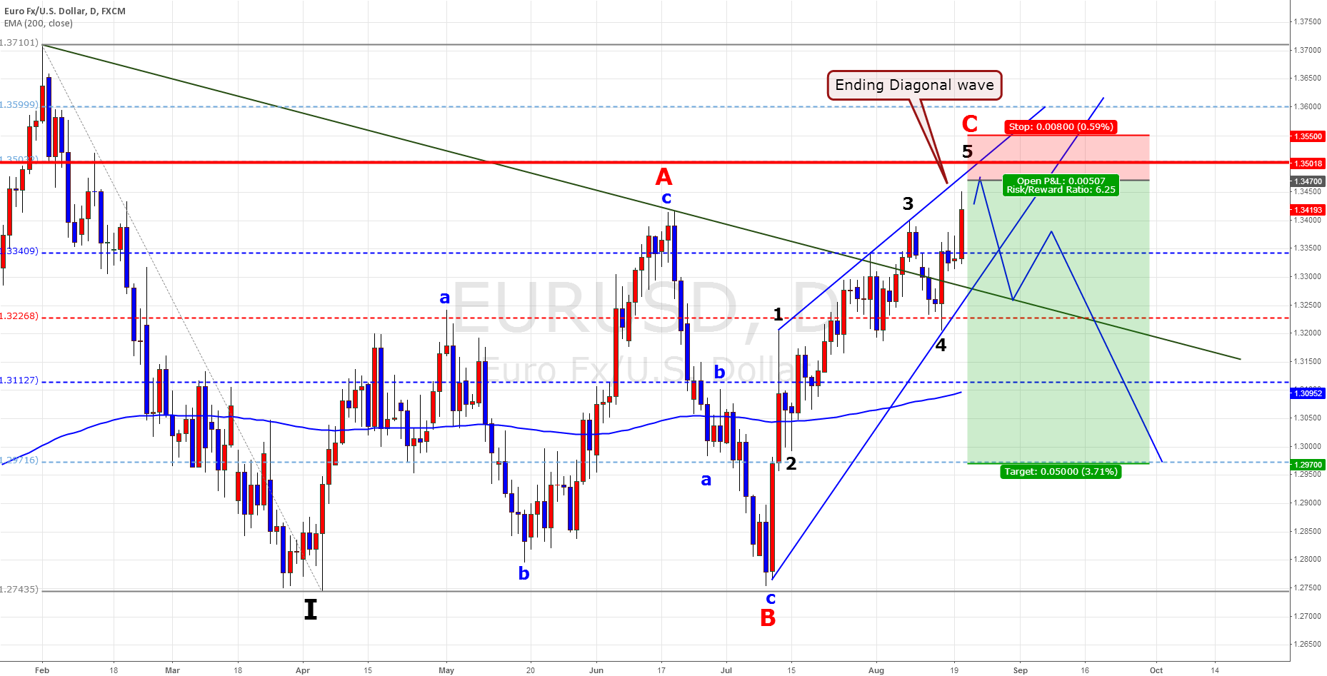 EUR/USD Swing Plan