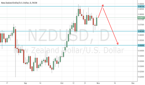 NZDUSD: NZDUSD weekly review