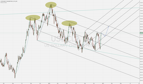 USDCLP: We have a breached?