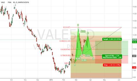 VALE5: VALE5 Possivel padrão gráfico Gartley
