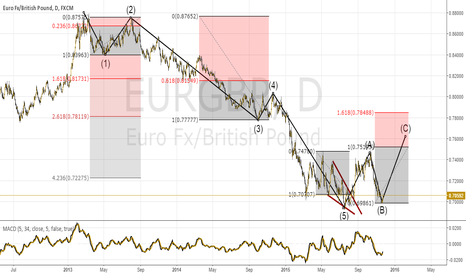 EURGBP: Impulso