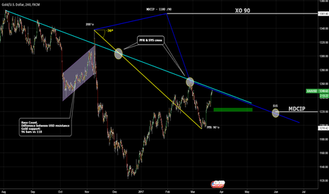 XAUUSD: GOLD / SYS and PFR at 90'o