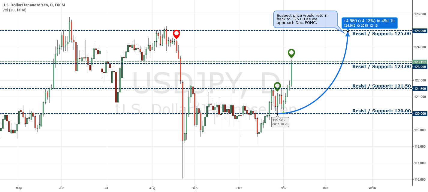 11/7/15 [New Week Ahead] USDJPY Well on Its Way to 125.00