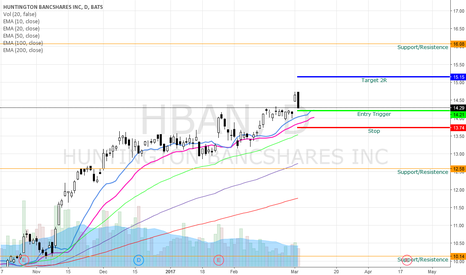 HBAN: HBAN Bullish Swing