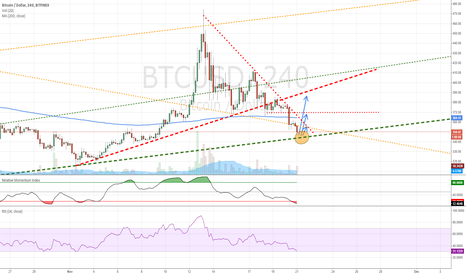 BTCUSD: Market panic sell off at current strong uptrend support.