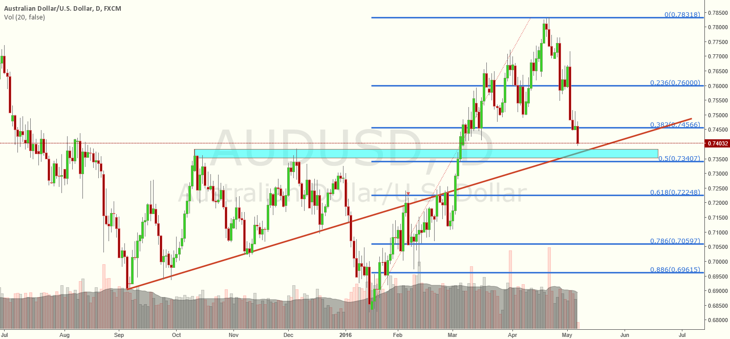 AUDUSD reaching an important level. Long for short term.