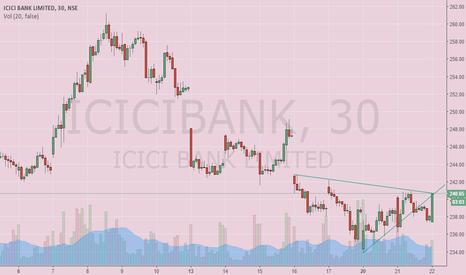 ICICIBANK: ICICI Bank Long or Short