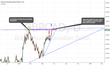 GBPCAD: BreakOut or FakeOut - GBDCAD Will it Break The Lid?
