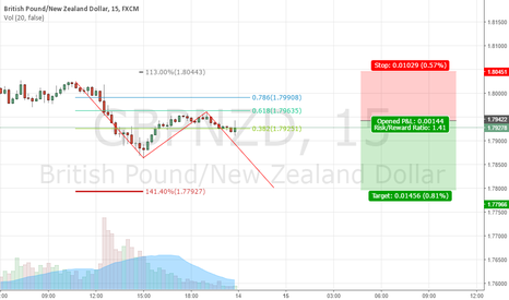 GBPNZD: Simple AB=CD