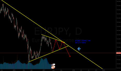 EURJPY: a couple of buy and sell opportunities