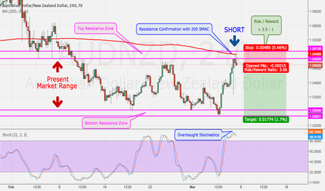 AUDNZD: AUDNZD in a Range - potential Price Action exhaustion