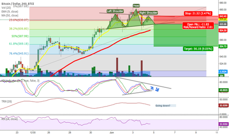 BTCUSD: Pullback Before Flat Trading?