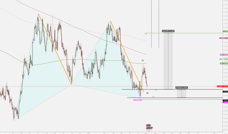 AUDNZD: AUDNZD Gartley Pattern