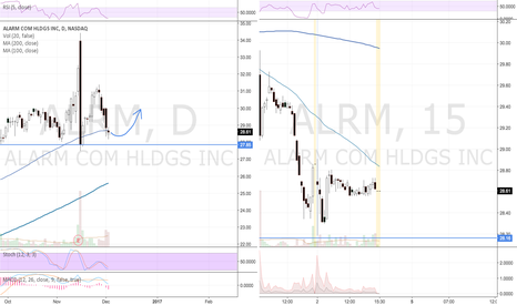 ALRM: ALRM Morning Star Reversal Bullish?