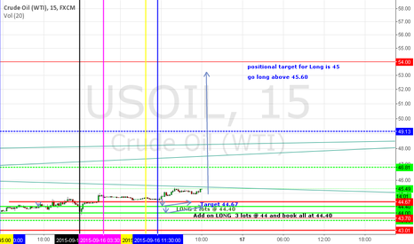 USOIL: positional long above 45.60 target 54