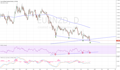 EURNZD: EURNZD: Long here again
