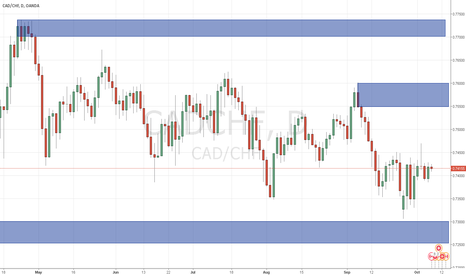CADCHF: long term buy opportunity daily