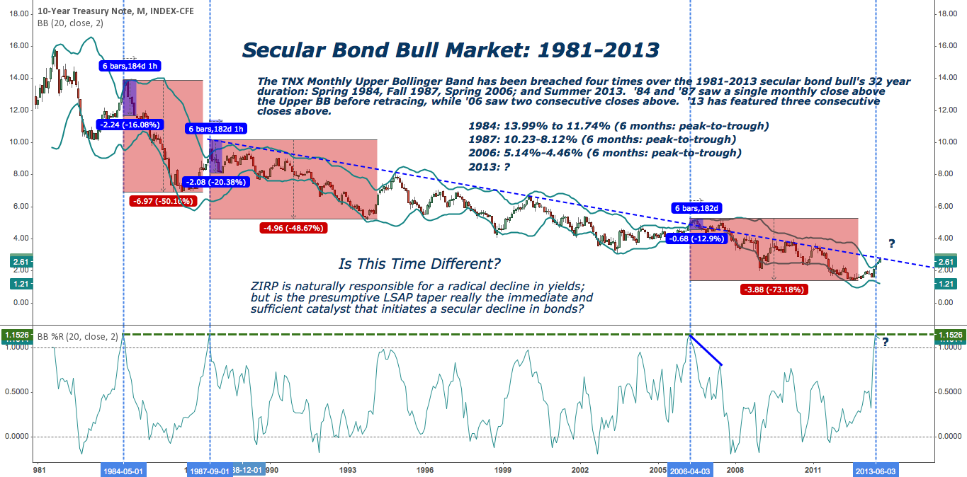 Is a Secular Bear Market in Bonds Beginning Now? $TNX $ZN_F