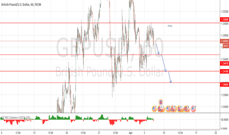 GBPUSD: under pressure