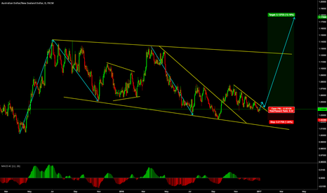 AUDNZD: AUD/NZD LONG - NEXT IMPULSE LEG