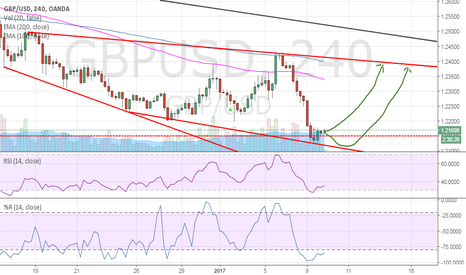 GBPUSD: GBP/USD, bullish impulse predicted