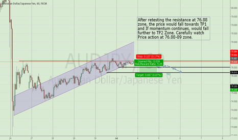 AUDJPY: Trendline Rejection, Stoch Diversion: Short term trade
