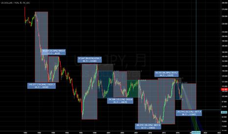 USDJPY: ドル円2020年 88円ターゲット