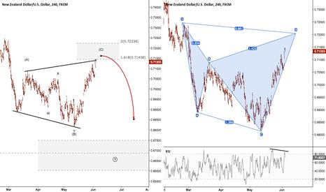 NZDUSD: NZDUSD - Potential Reversal Trade