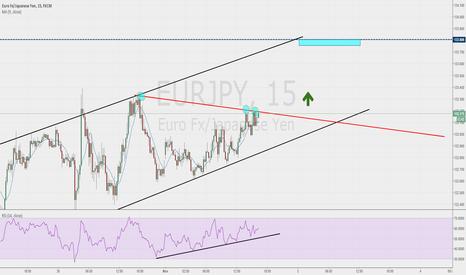 EURJPY: SHORT ON THE EUR/JPY
