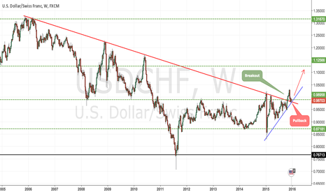 USDCHF: Long Term Downtrend Breakout