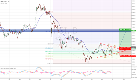 HSI: will HSI breakout the triangle ?