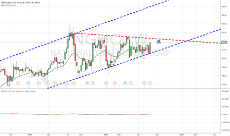 NGHC: I believe NGHC is a buy