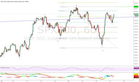 SPX500: SPX - market bounces back
