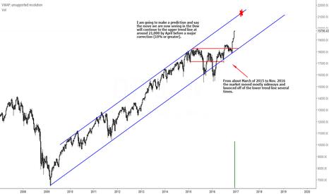 DJY0: My Bullish Dow Prediction