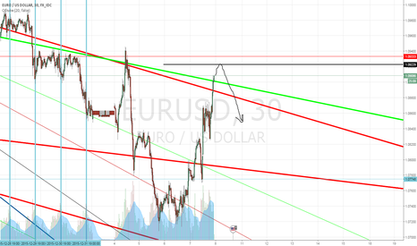 EURUSD: sell limit