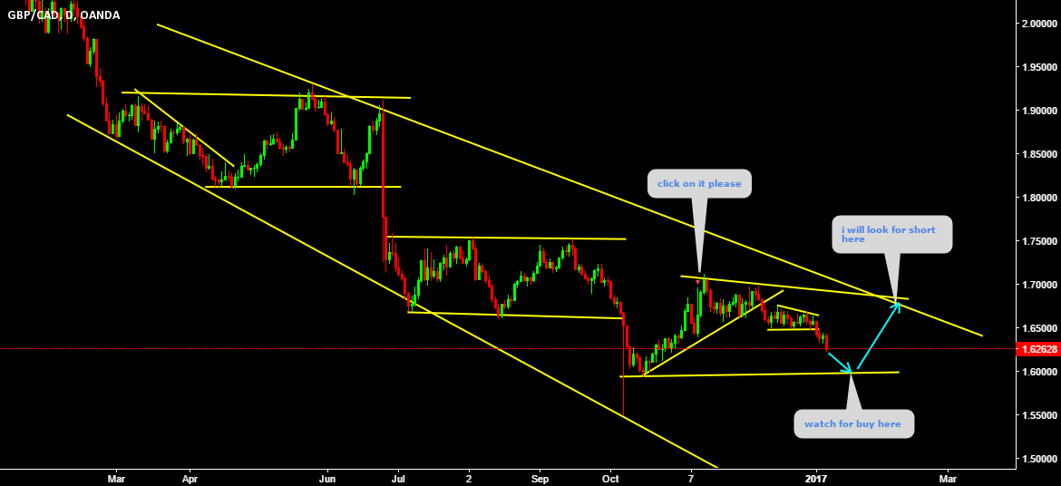 GBPCAD Triangle formation may form