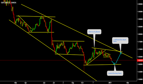 GBPCAD: GBPCAD Triangle formation may form