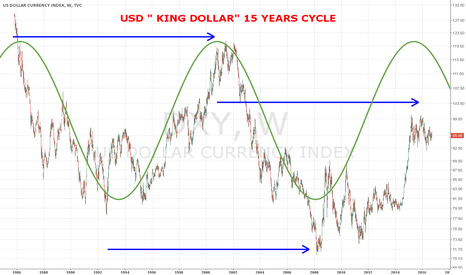 """DXY: DXY The Death of """"King Dollar"""""""