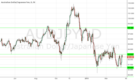 AUDJPY: Approaching Resistance Looking for a Fakey soon