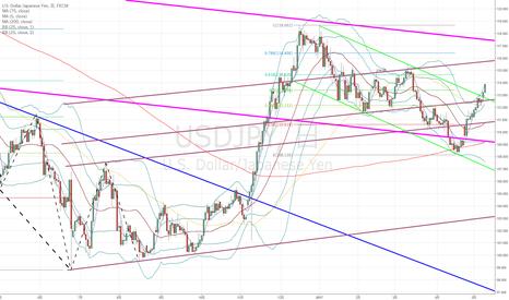USDJPY: ドル円:ショートは無理そうです…