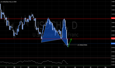 USDCHF: USDCHF - VERY UGLY BUT PROBABLE BULL BUTTERFLY