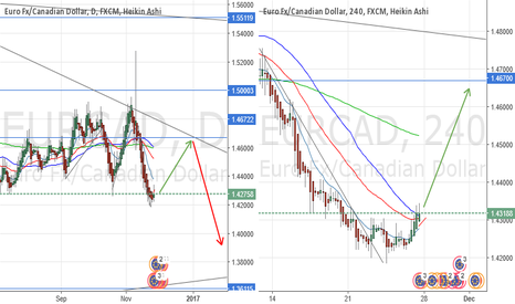 EURCAD: The trend is changing