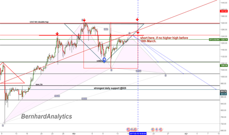 BTCUSD3M: short window opens at 16:00, 18th this month.
