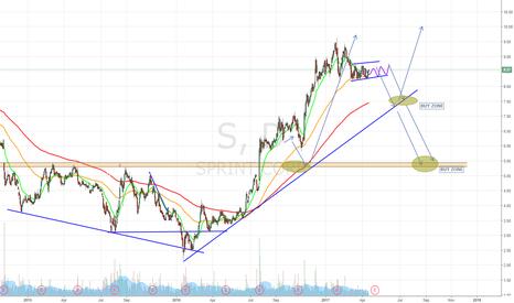 S: Sprint stock Buy Zone Levels