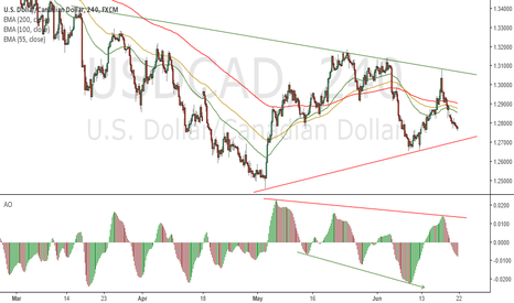 USDCAD: After Impulse, triangle consolidation with reduced BUY momentum