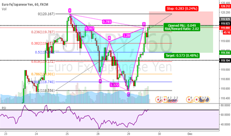 EURJPY: Bearish Cypher Pattern